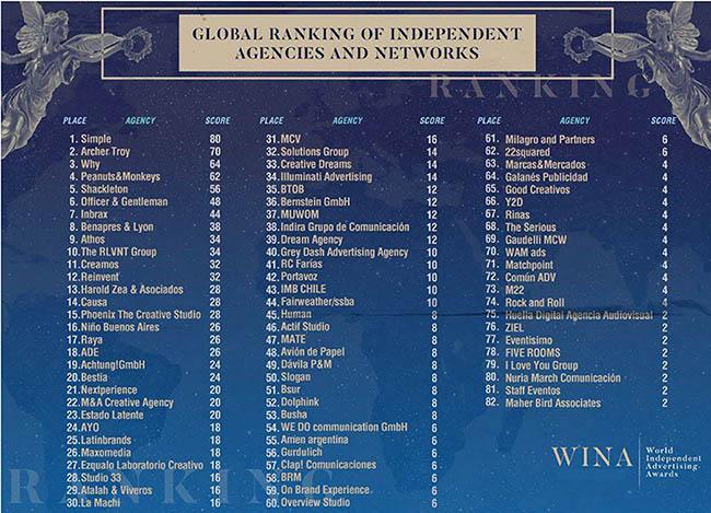 Ranking-WINA
