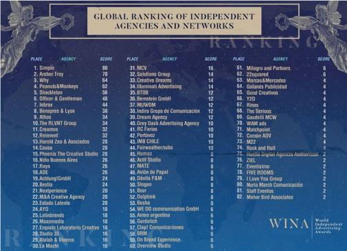 Ranking WINA