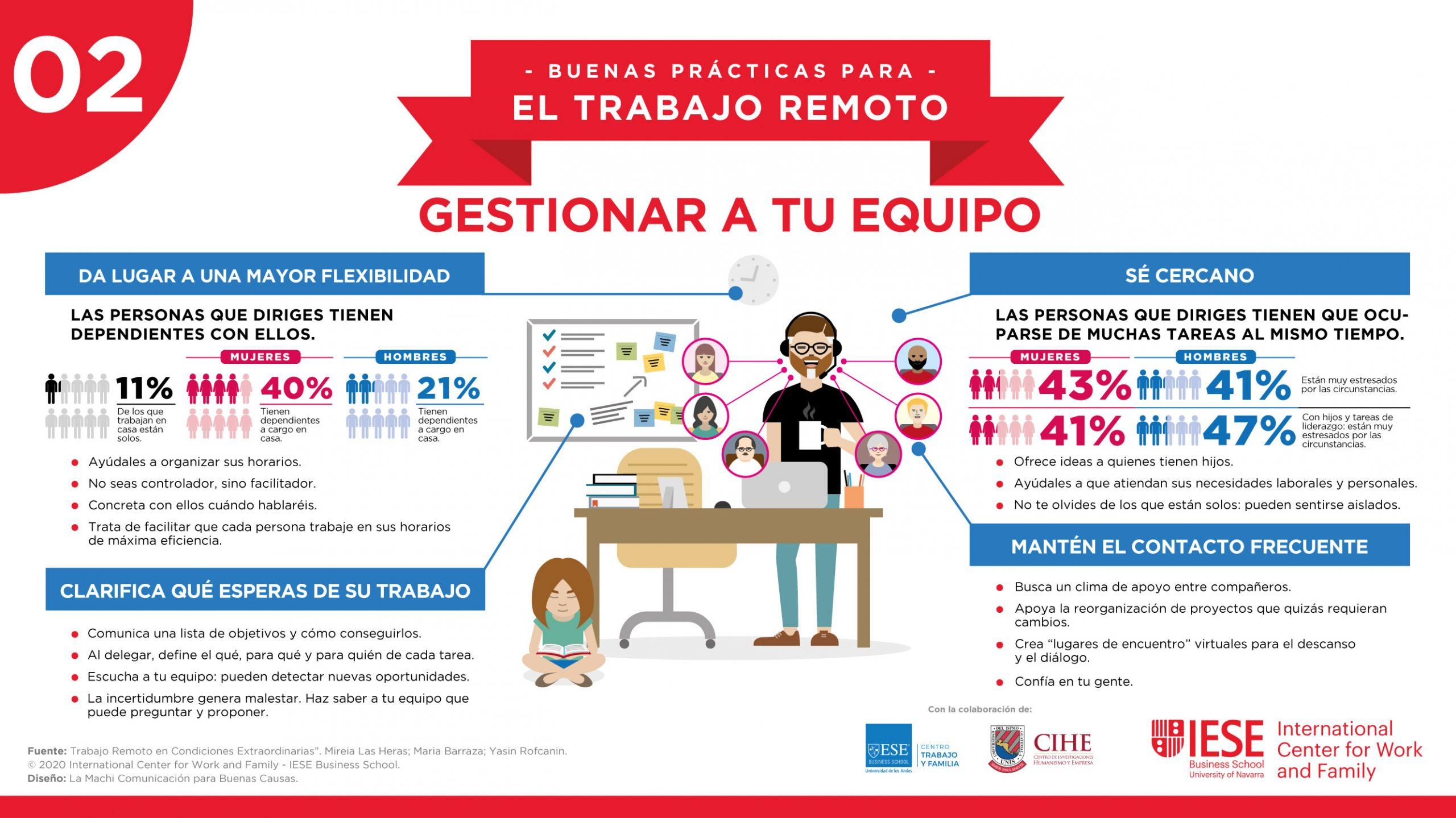 """Infografía para el IECE ICWF, temática """"Gestionar a tu equipo"""""""