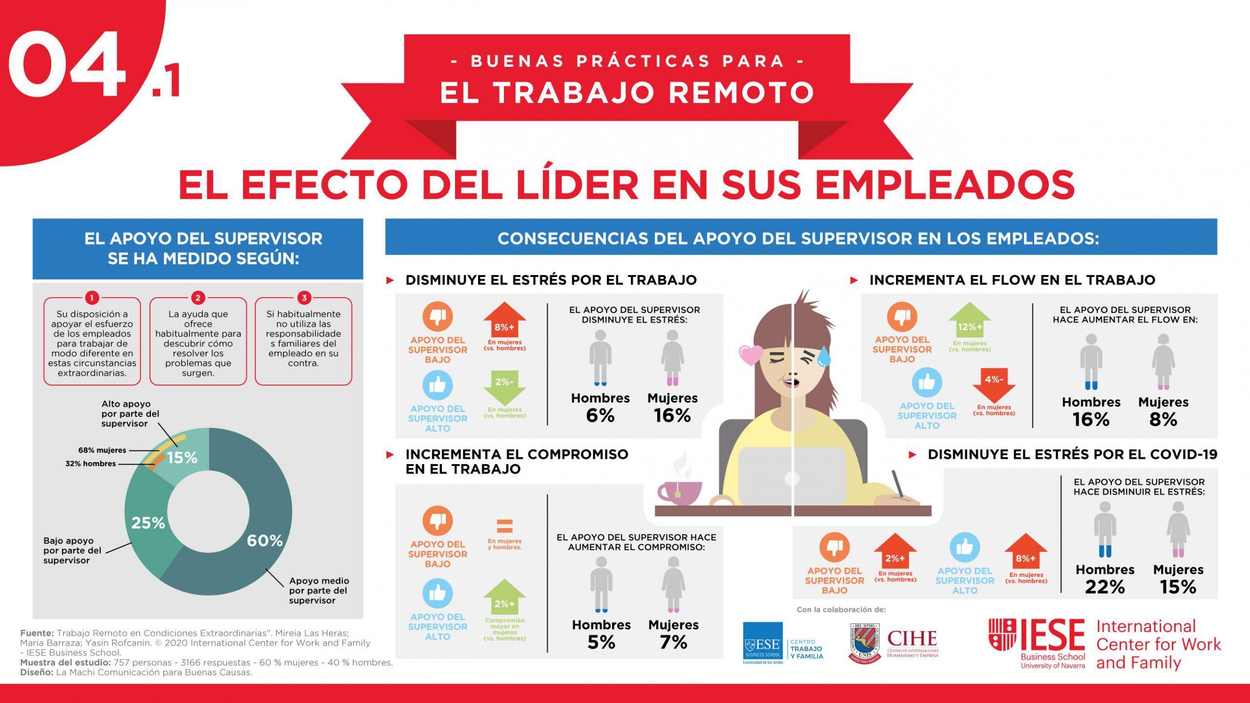 """Infografía para el IECE ICWF, temática """"El efecto del líder en sus empleados"""""""