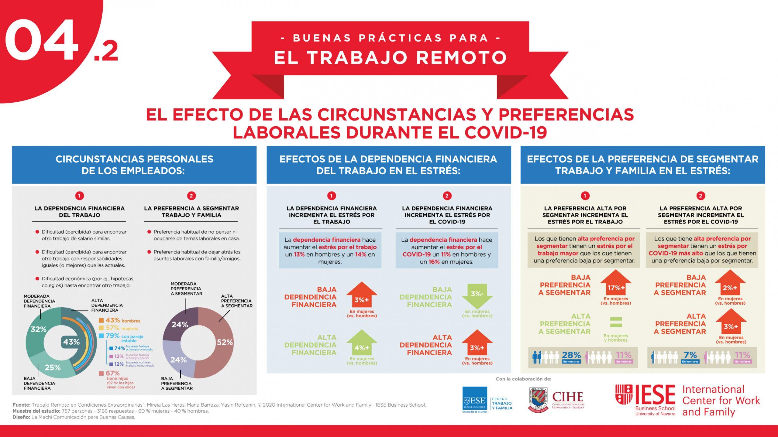 """Infografía para el IECE ICWF, temática """"El efecto de las circustancias y preferencias laborales durante el COVID-19"""""""